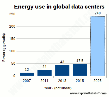 Histogram chart showing increase in energy use in data centers worldwide from 2007 to 2013