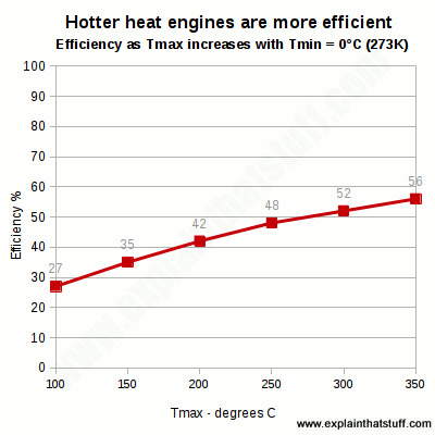 Line chart showing how the efficiency of a steam engine or turbine increases when it operates at higher temperatures.
