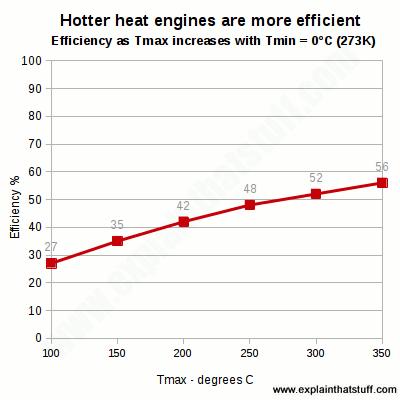 How do heat engines work? - Explain that Stuff