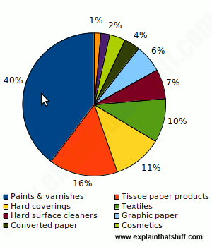 Pie chart showing the most popular product types awarded an EU Ecolabel.
