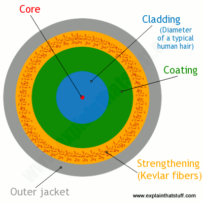A cross-section of a typical fiber optic cable showing the core, cladding, Kevlar reinforcement, and outer jacket.
