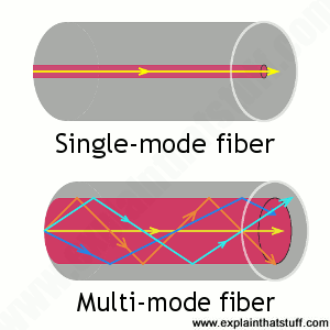 Fiber-optic cable modes showing light ray paths for single and multi-mode step index cables