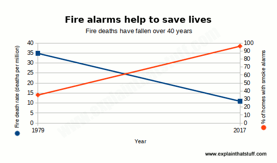 Chart showing how increased smoke alarm use correlates with a dramatic drop in fire deaths.