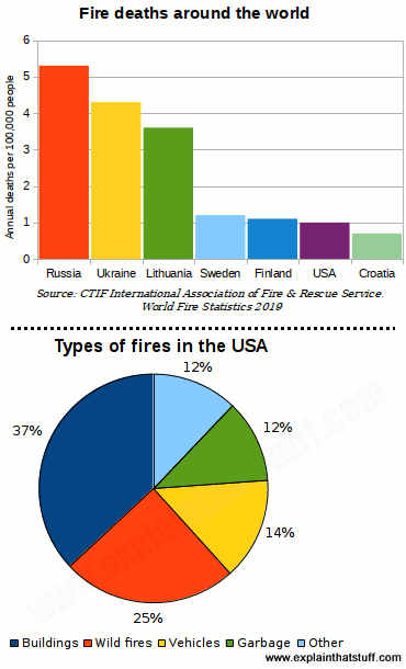 Bar chart showing fire deaths in five typical countries per 100,000 people. Pie chart showing sources of typical fires.