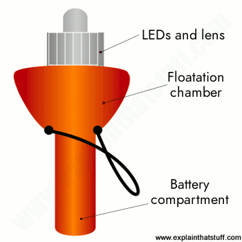 Electronic flare: illustration of an orange electronic Visual Distress Signal Device (eVDSD).