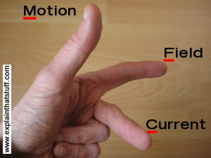 Fleming's left hand (motor) rule shows how the current, field, and motion in a motor are related.