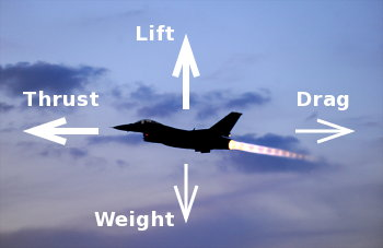 Forces acting on a flying plane: thrust, weight, drag, and lift