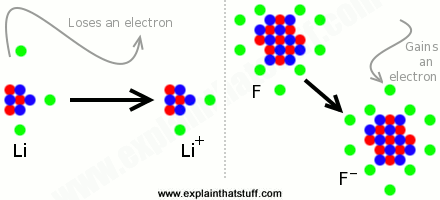 Artwork showing that a lithium atom form a positive ion by losing an electron, while a fluorine atom forms a negative ion by gaining an electron.