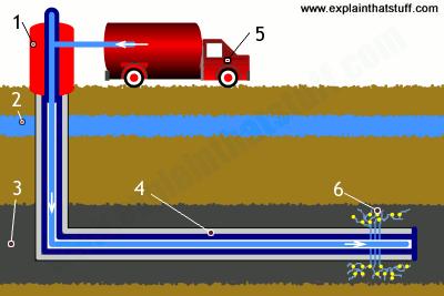 step rushing into fracking