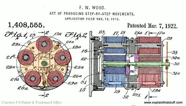 Frank W. Wood's stepper motor design from his 1918-filed US Patent 1,408,555.