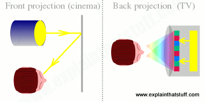 Artwork explaining the difference between front projection and back projection