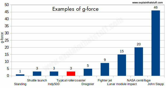 Examples of g-forces, from standing still (1g) to Colonel John Stapp (46g).