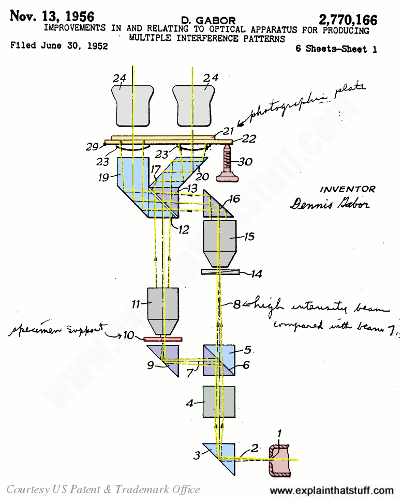 Original hologram apparatus sketched by Dennis Gabor in his 1951 patent application US2,770,166, which was granted in 1956.