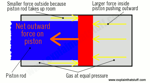 Artwork showing how a gas spring makes a force.