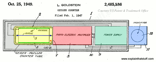 Geiger counter based on photo detection using photomultiplier.
