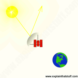 Simplified concept of a geoengineering space mirror for reducing sunlight.