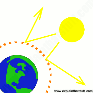 Simplified concept of a geoengineering sunscreen made from sulfur dioxide that would reflect sunlight back to space.