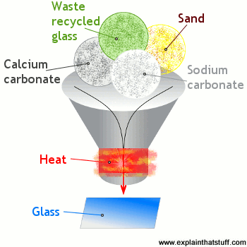 Glass is made by mixing and heating sand, recycled glass, calcium carbonate, and sodium carbonate.