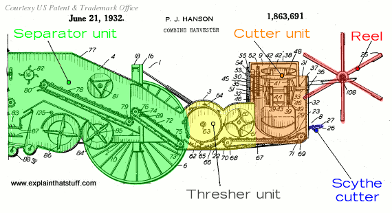Cutaway drawing of a Gleaner combine from 1932, designed by Perren J. Hanson.