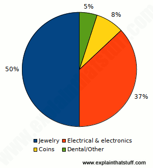 Pie chart showing how gold is used