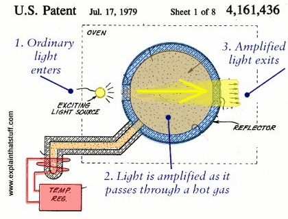 Laser patent drawing by Gordon Gould from US patent 4,161,436 granted July 17, 1979.