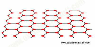 A crystal lattice of graphene, showing the 2D flat structure.