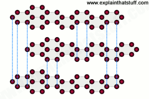 Graphite crystal structure based on weakly linked hexagons.