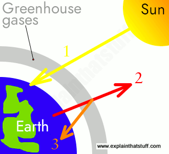 Global Warming For Kids A Simple Explanation Of Climate Change Artwork Explaining How Earth Heats Up When Greenhouse Gases Trap Heat Advanced English Essays also Sample High School Essays Federalism Essay Paper