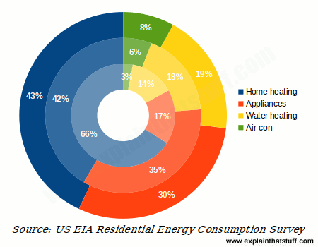 Donut chart showing growth in use of home appliances and electronic gadgets between 1978, 2009, and 2015.
