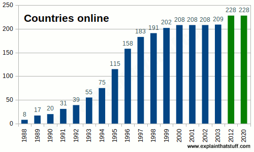 Bar chart showing total number of countries online between 1988 and 2017