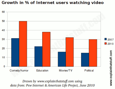 Chart showing how the number of US Internet users watching different kinds of videos has grown between 2007 and 2010.