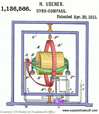 Working mechanism of a gyrocompass, from US Patent 1,136,566.