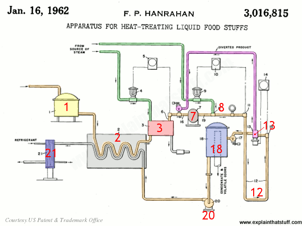 How a steam injection milk pasteurizer works, from US Patent 3,016,815 by Francis P. Hanrahan.