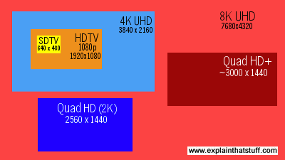 Comparing the pixel dimensions of SDTV, HDTV, and 4K and 8K UHD.