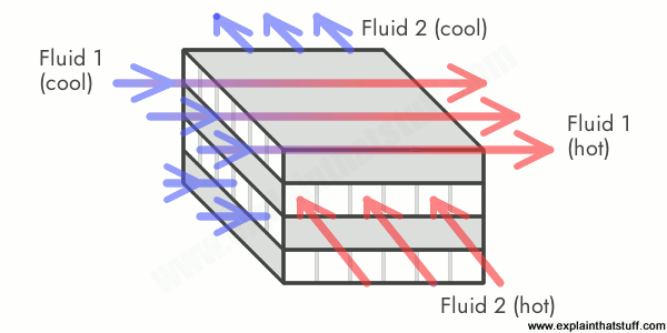 Artwork showing a cross-flow plate/fin heat exchanger.