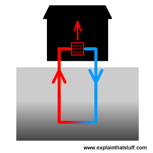 Line artwork illustrating the concept of a ground-source heat pump that extracts heat from the ground under a building.