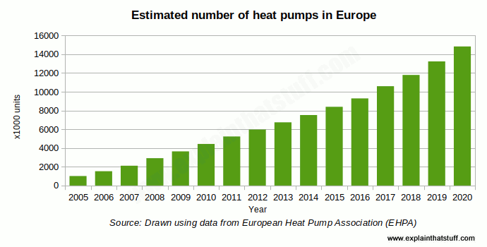 Bar chart showing the growth in the total number of European ground-source heat pumps between 2005 and 2020.