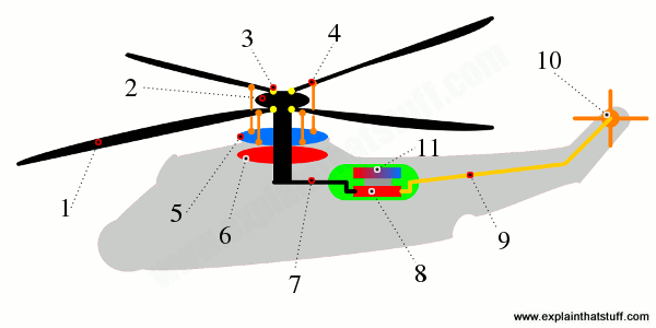Simplified helicopter cutaway showing main parts, including the engine, transmission, rotor, swash plates, and tail rotor.