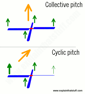 How a helicopter lifts and steers: collective and cyclic pitch compared.