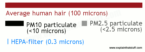 Artwork showing the 0.3 micron size of HEPA filtered particles compared to the width of a human hair and typical air pollution, PM10 and PM2.5