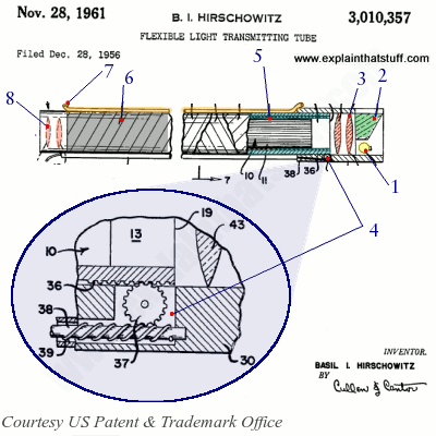 Labelled patent artwork showing the 1961 fiber-optic gastroscope designed by Hirschowitz, Curtiss, and Peters.