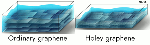Illustration showing graphene and holey graphene compared