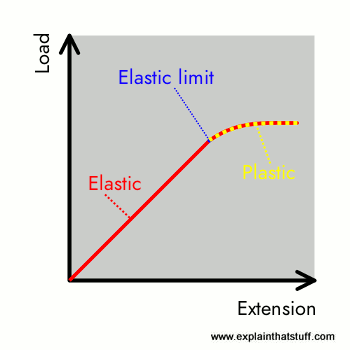 Chart showing Hooke's law: the extension of a spring is proportional to the load until the elastic limit is reached.