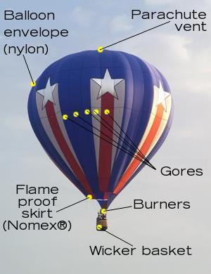 A labeled photo showing the half-dozen main parts of a hot air balloon.
