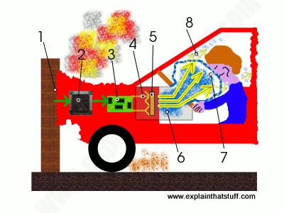 How an airbag works: simple line artwork showing how an airbag is triggered by an impact
