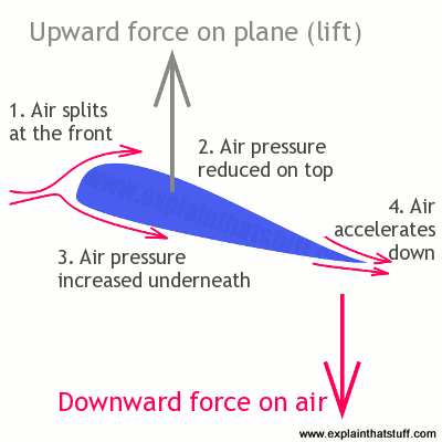 An airfoil generates lift through a combination of pressure differences and downwash: the air moves down, so the plane moves up.