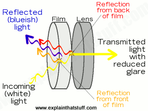The blueish tint of a binocular lens caused by its anti-reflection coating.