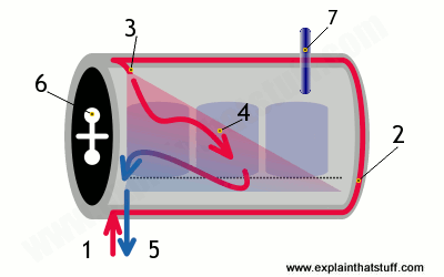 Simplified artwork showing the components inside an autoclave.