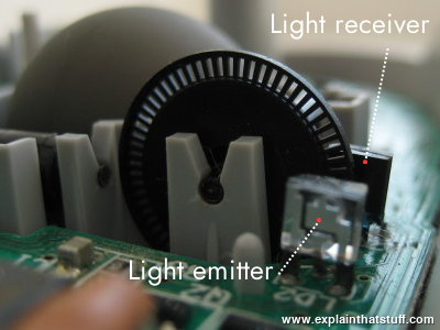 The light emitter and light detector on either side of a spoke wheel inside an old-style, basic computer mouse (one that uses a rubber ball).