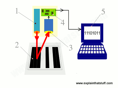 A simple numbered diagram showing the parts of a UPC barcode scanning system and how they work.